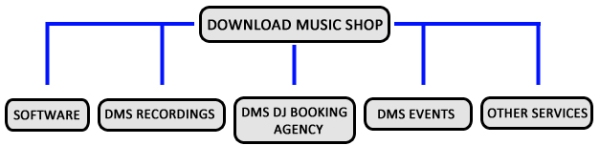 DMS Diagram